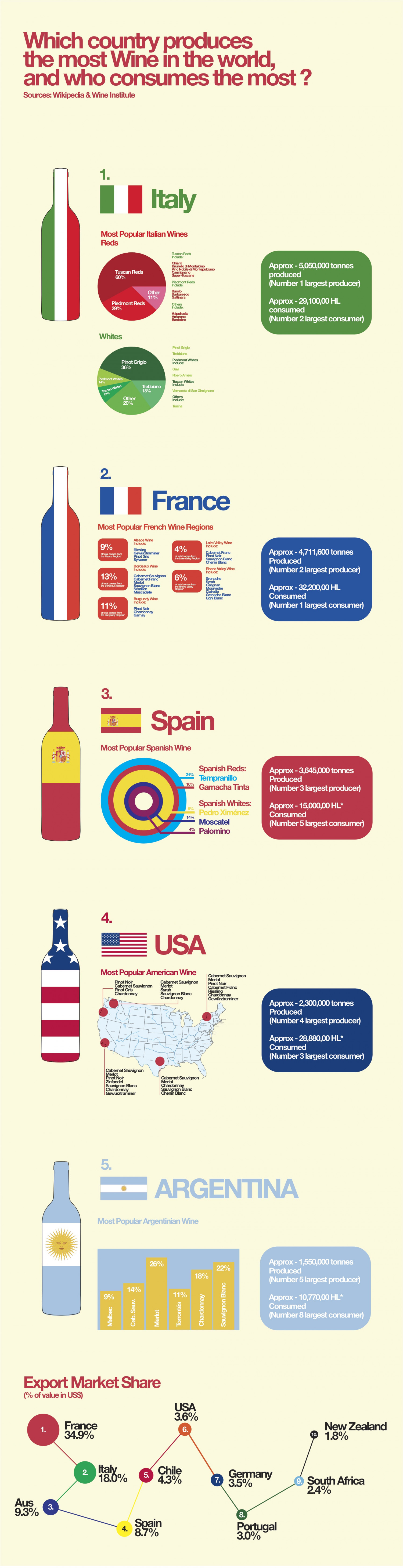 The World Of Wine  Infographic