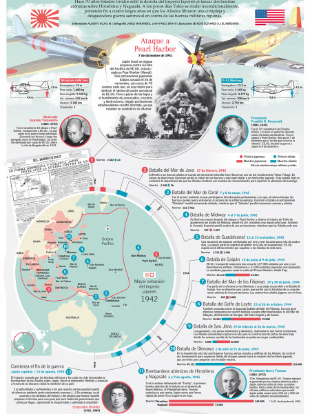 The World War II in the Pacific Infographic