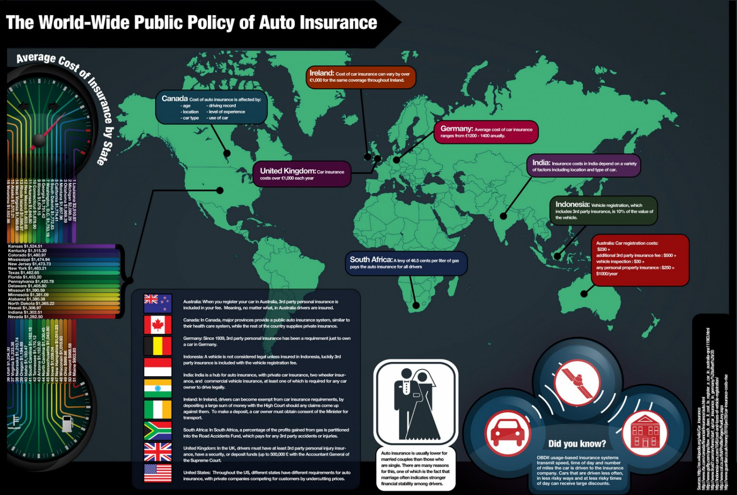 The World Wide Public Policy of Auto Insurance Infographic