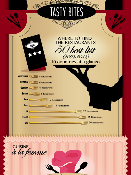The World's 50 Best Restaurants List in Numbers Infographic