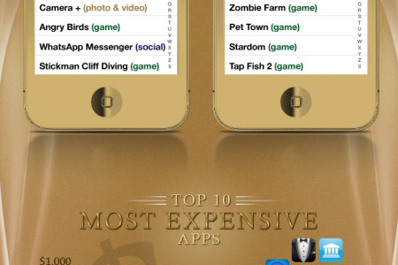 The World's Best & Worst Apps Infographic