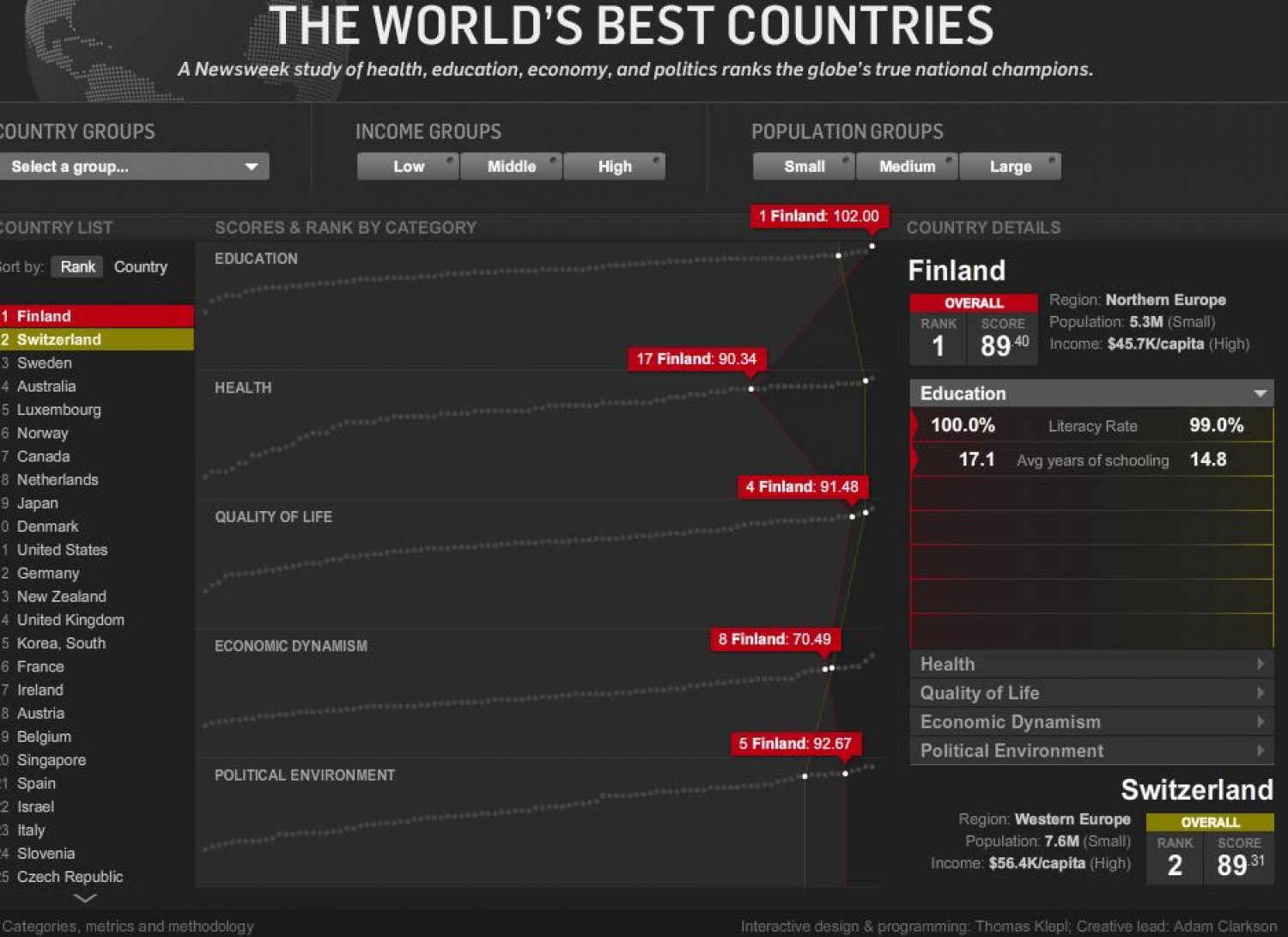 The World's Best Countries Infographic