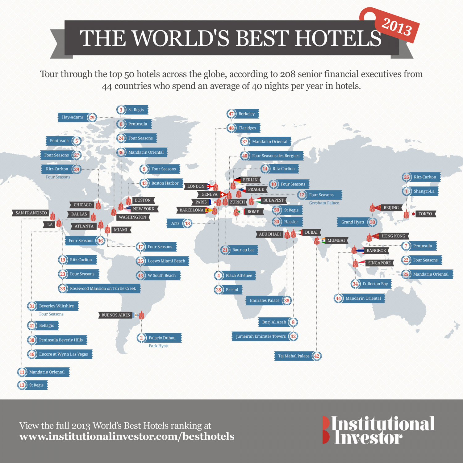 The World's Best Hotels of 2013 Infographic