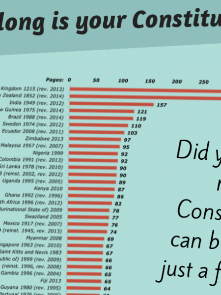 The world's Constitutions Infographic