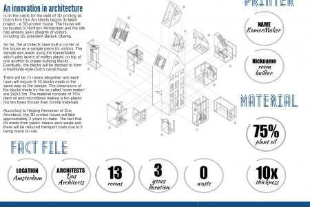 The World's First 3D-Printed House Infographic