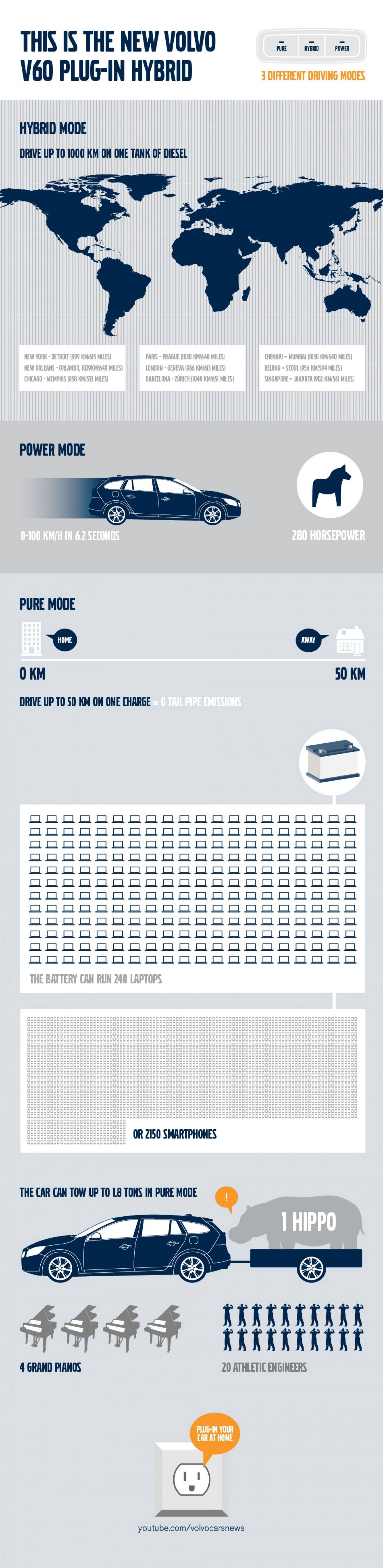 The world's first diesel plug-in hybrid car Infographic