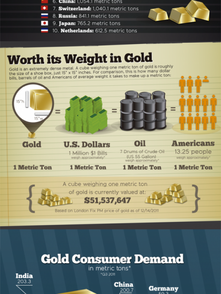 The World's Gold Supply Infographic
