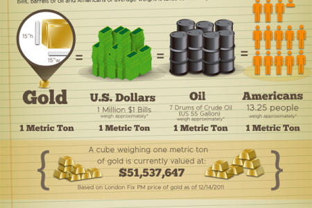 The World's Gold Infographic