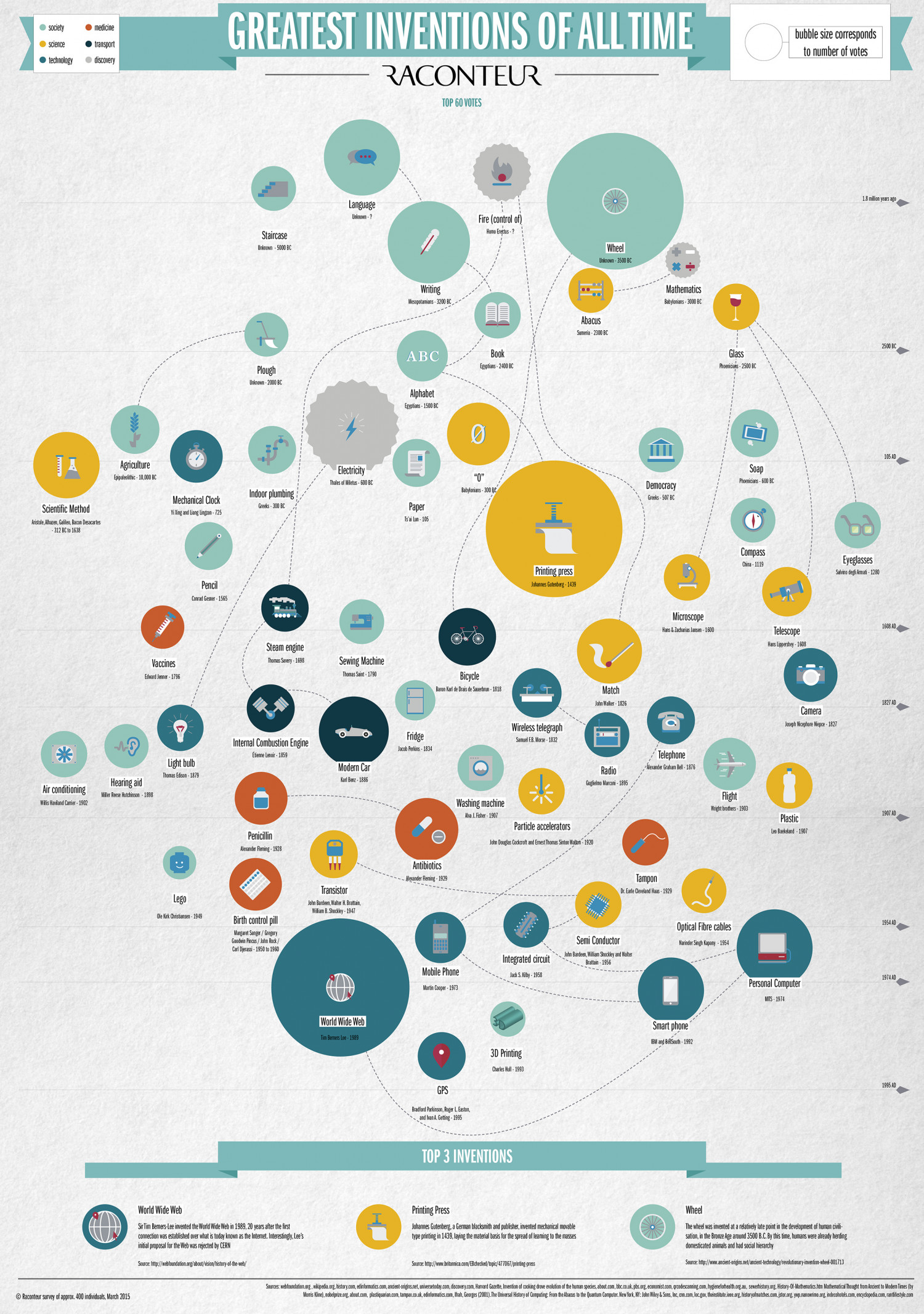 the greatest invention ever What inventions changed the world raconteur polled 400 industry experts to find the greatest inventions of all time, and made this infographic.