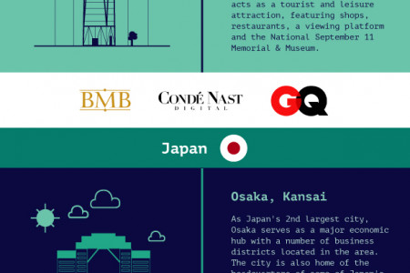 The World's Hippest Office Addresses Infographic