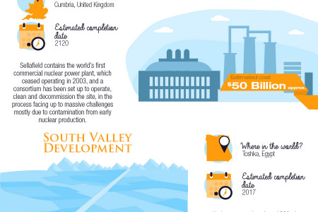 The World's Largest Construction Projects Infographic Infographic