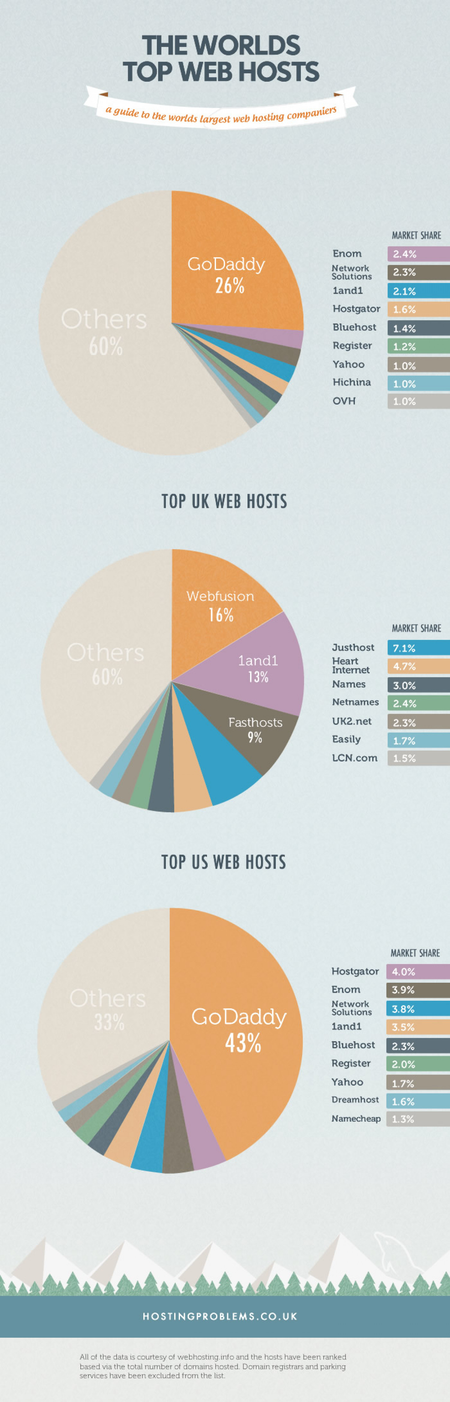 The Worlds Largest Web Hosts Infographic