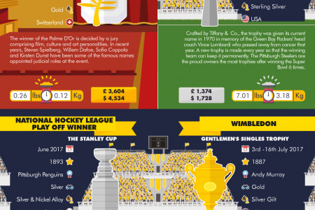 The World's Most Coveted Trophies Infographic