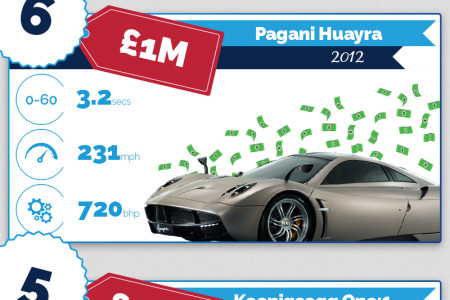 The Worlds most Expensive Cars Infographic