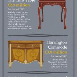 The World S Most Expensive Custom Furniture Visual Ly