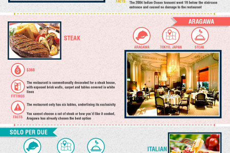 The World's Most Expensive Restaurants Infographic