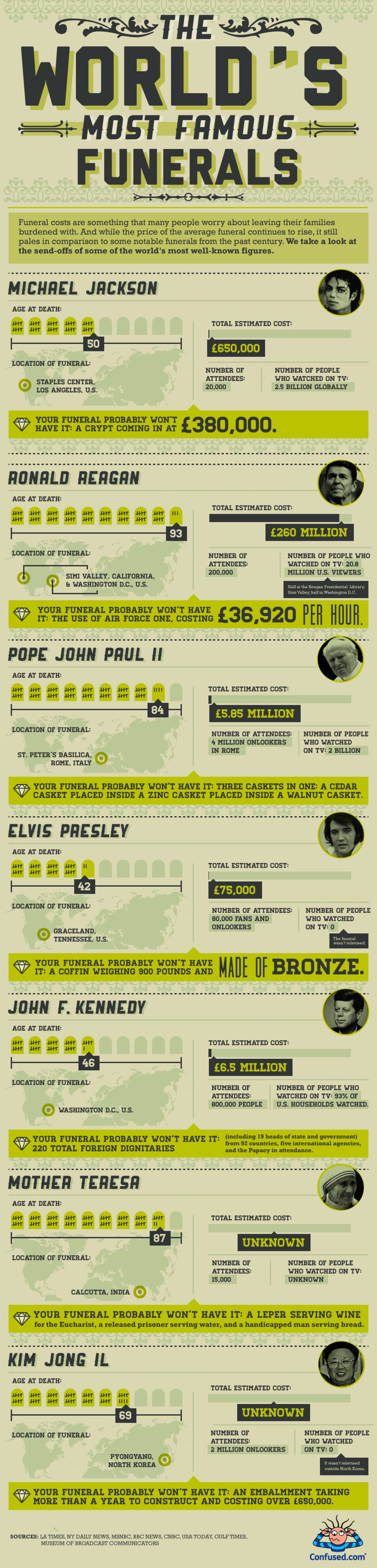 The World's Most Famous Funerals Infographic