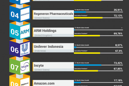 The World's Most Innovative Companies Infographic