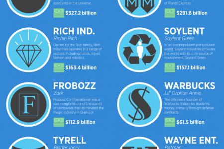 The World's Richest Companies That Don't Actually Exist Infographic