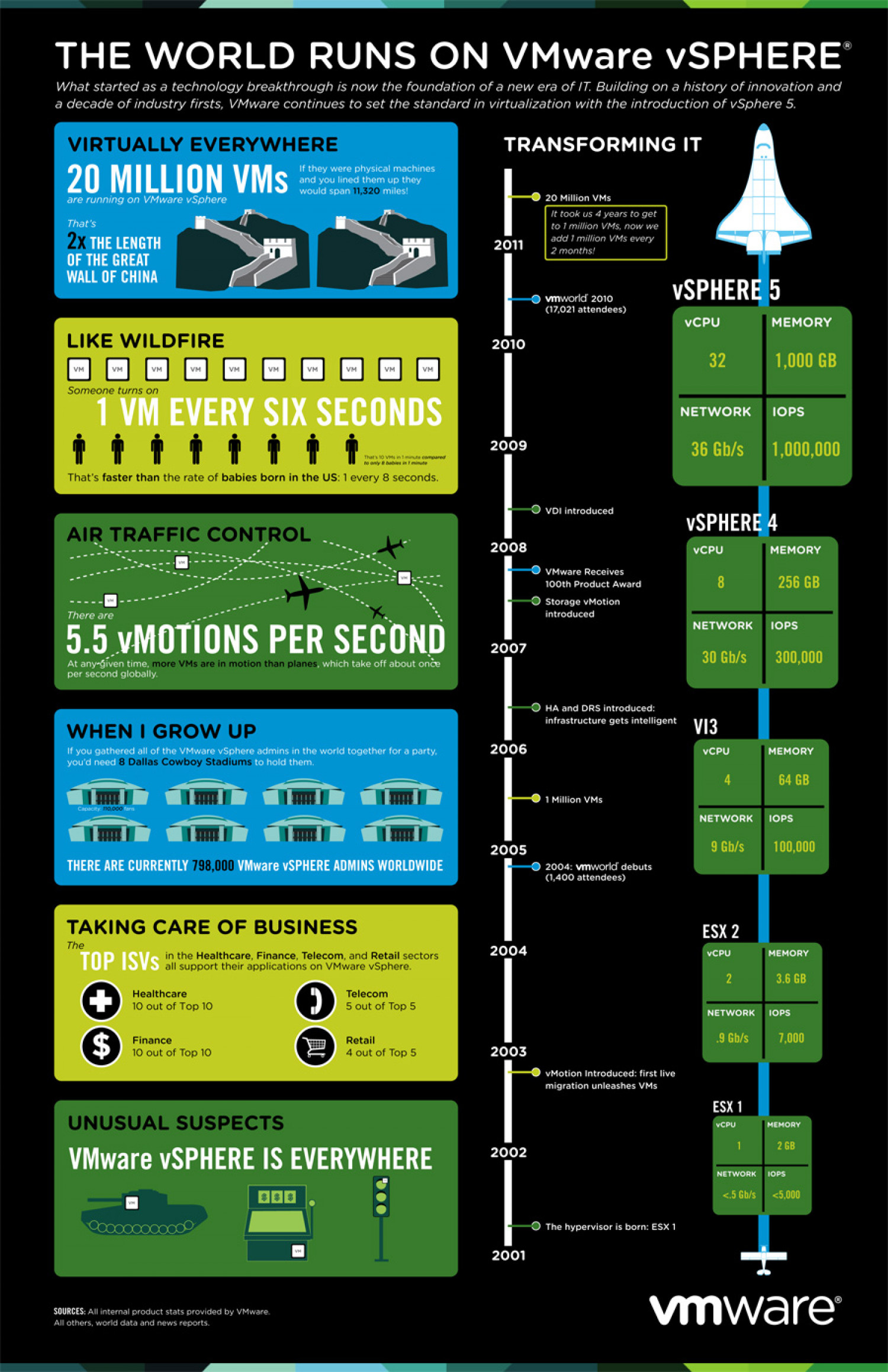 The Worlds Runs on VMware vSphere Infographic