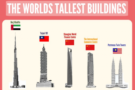 The Worlds Tallest Buildings 2014: Facts & Stats Infographic