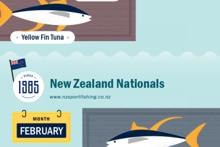 The World's Top 10 Game Fishing Tournaments Infographic