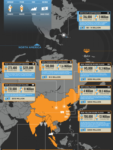 The World's Top 10 Worst Disasters Infographic