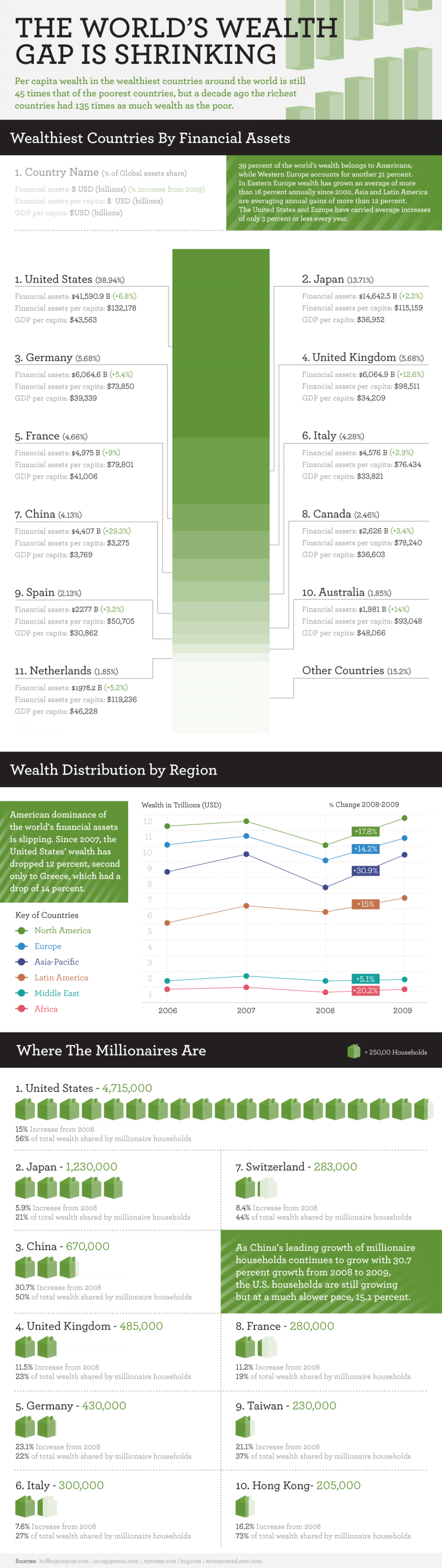 The Worlds Wealth Gap is Shrinking Infographic