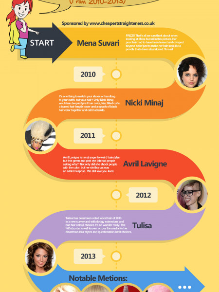 The Worst Celebrity Hairstyles of the Twenty Teens (2010-2013) Infographic