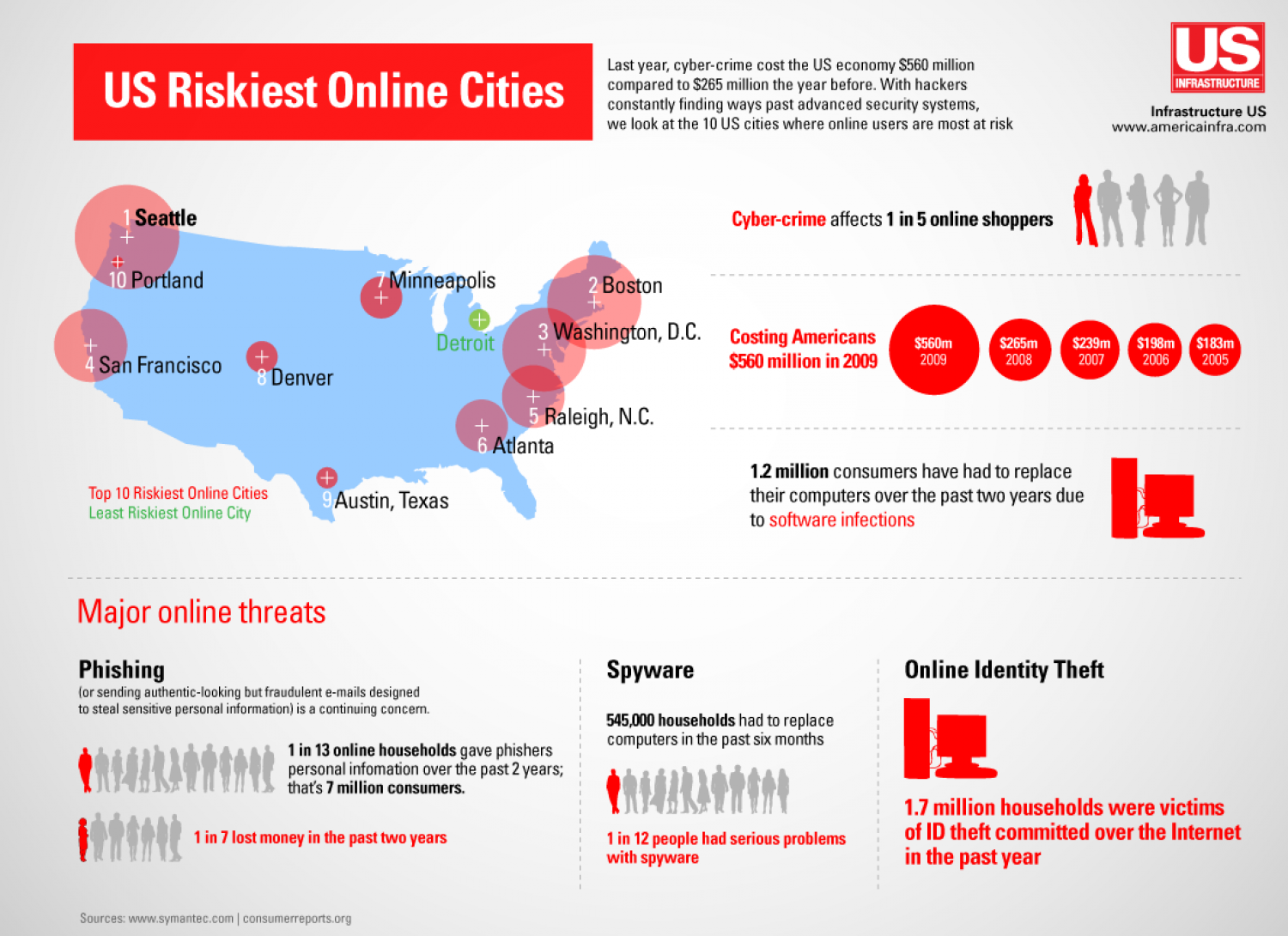 The Worst Cities for Online Crimes Infographic