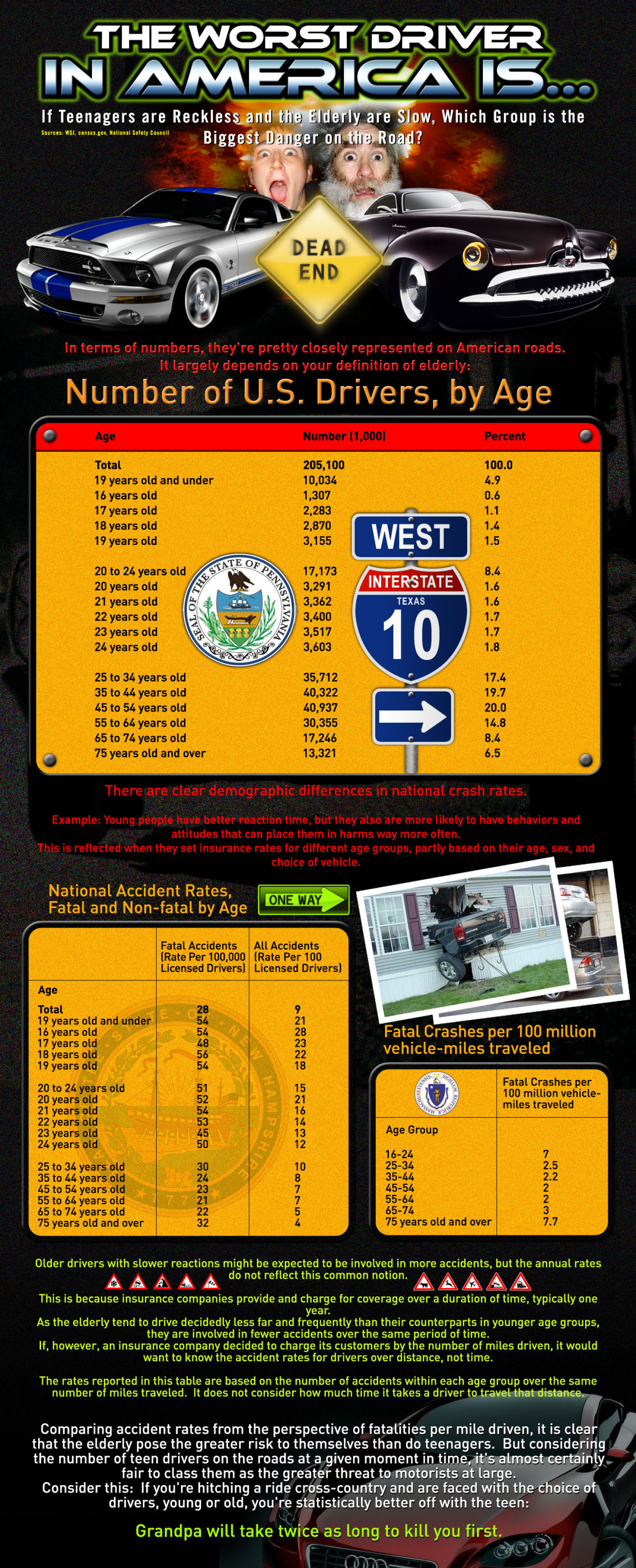 The Worst Driver in America Is- Infographic