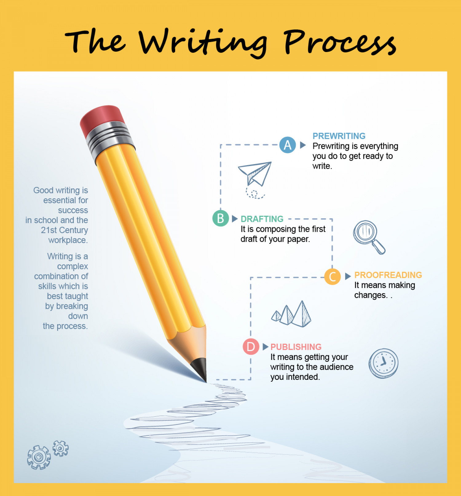 writing research papers a guide to the process The ultimate guide to writing perfect research papers remember that changing elements of your work in the process of writing and reviewing is normal.