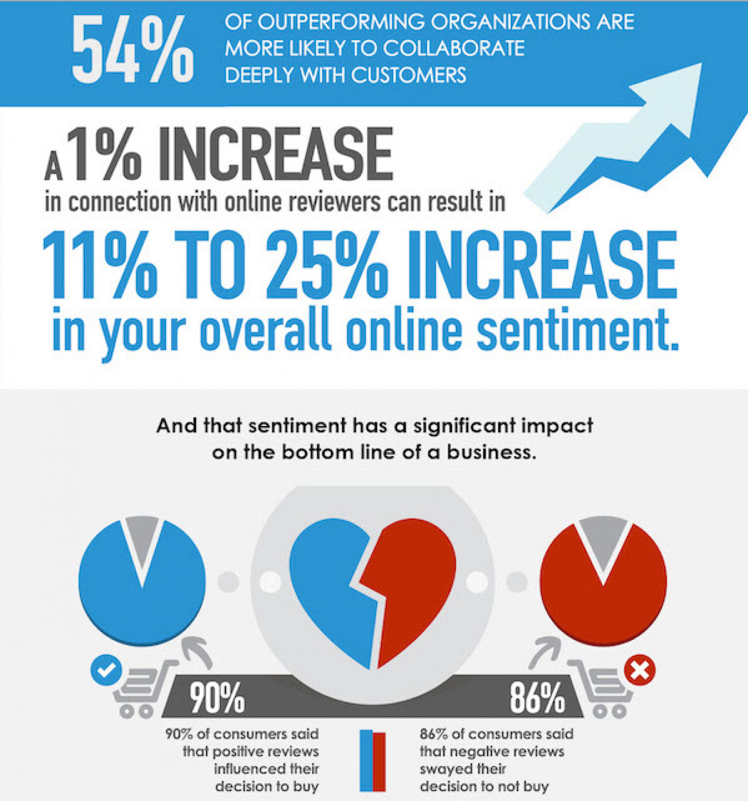 The Year of Customer Experience Infographic