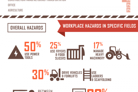 The Younger Face of Workplace Safety Infographic