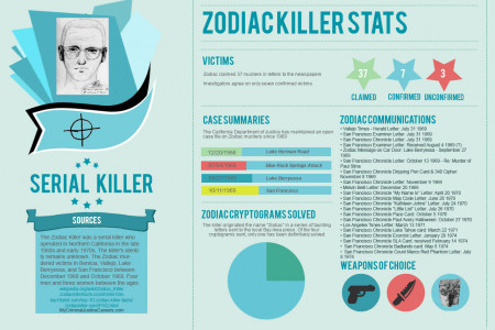 The Zodiac Killer Stats Infographic