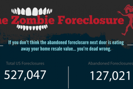 The Zombie Foreclosure Infographic