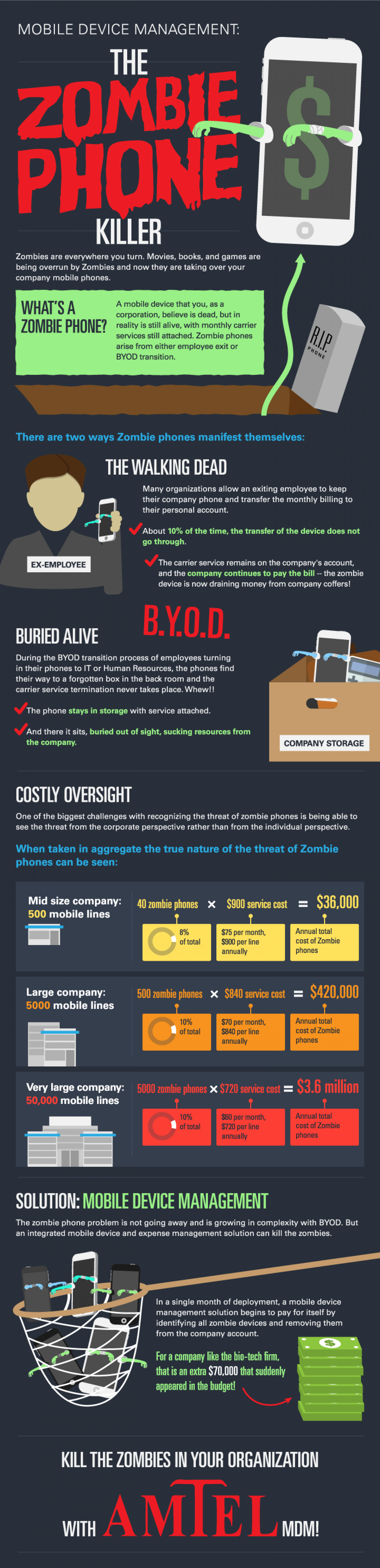 The Zombie Phone Killer - Mobile Device Management Infographic
