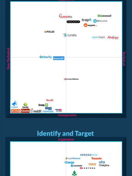 The Content Marketing Stack Infographic