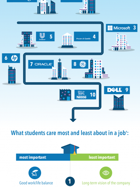 The State of Student Recruiting in 2014 Infographic