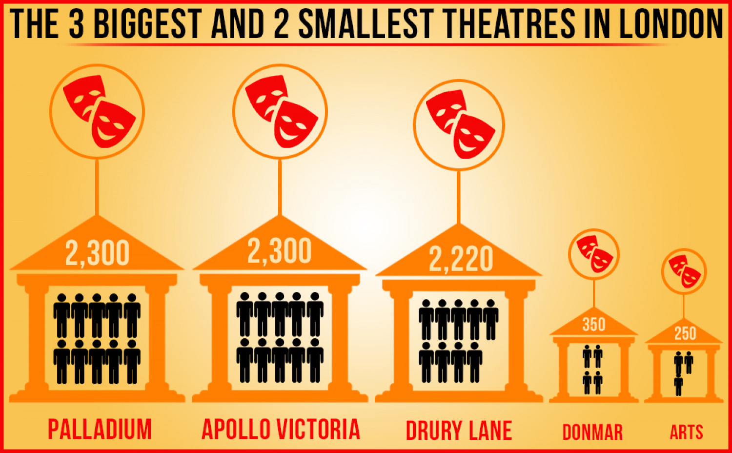 The 3 biggest and 2 smallest theaters in London Infographic