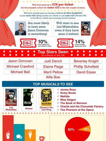 Theatre Survey finds we all love Jason Donovan Infographic