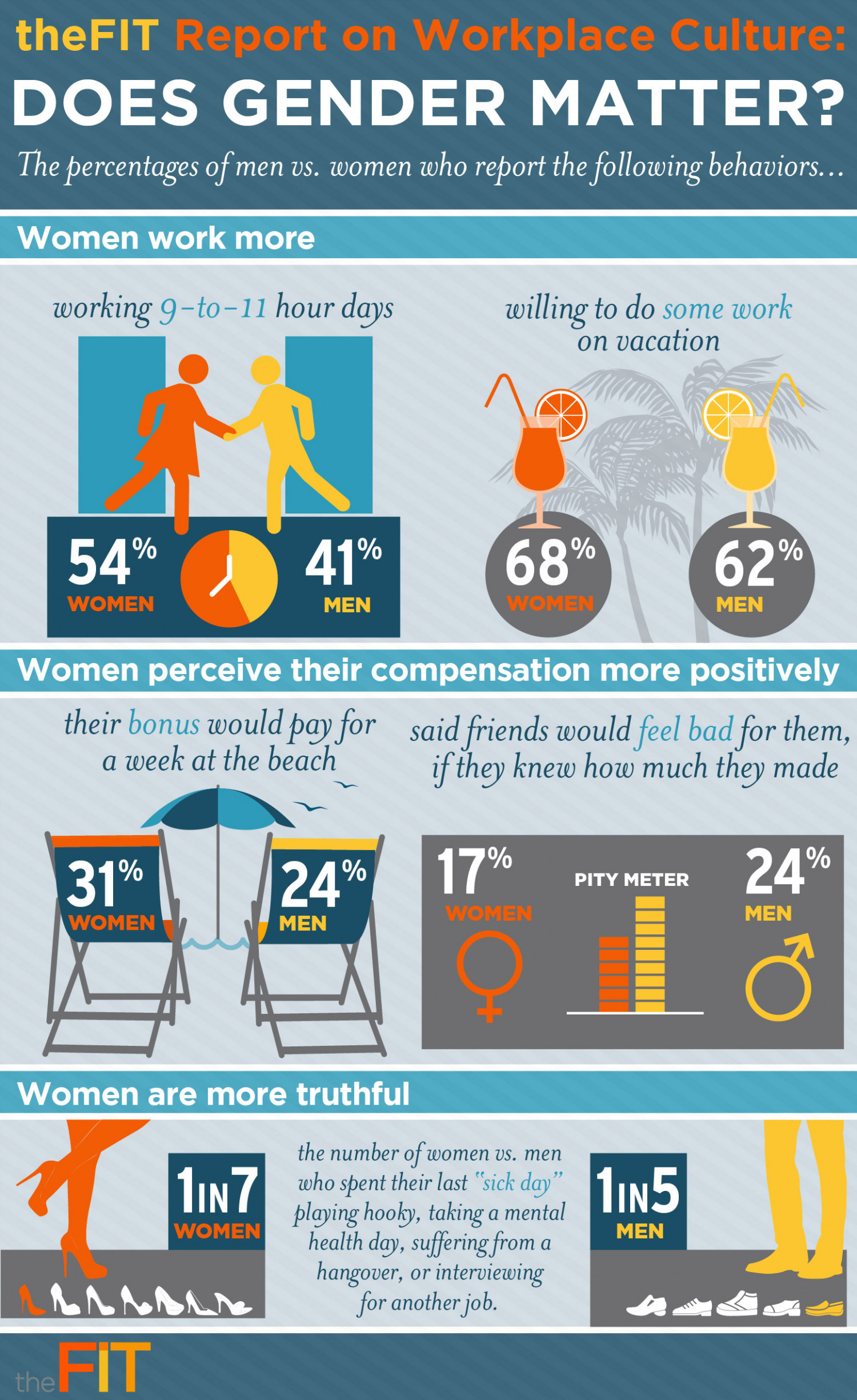 theFIT Report on Workplace Culture: Does Gender Matter Infographic