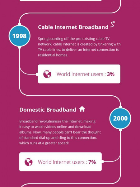 Then and Now - 45 Years of Internet Access Infographic