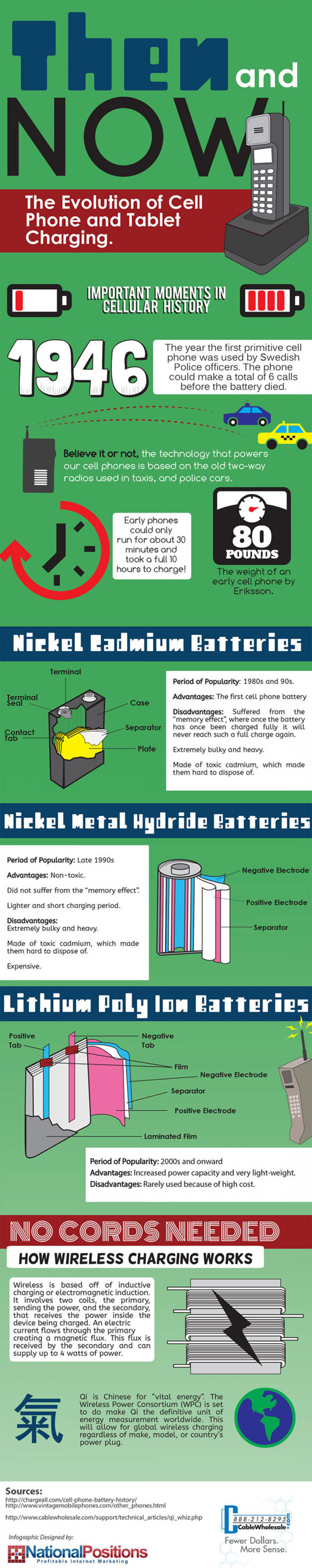 Then and Now: The Evolution of Cell Phone and Tablet Charging Infographic