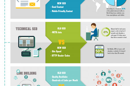 The-old Seo vs The New Seo Strategy Infographic