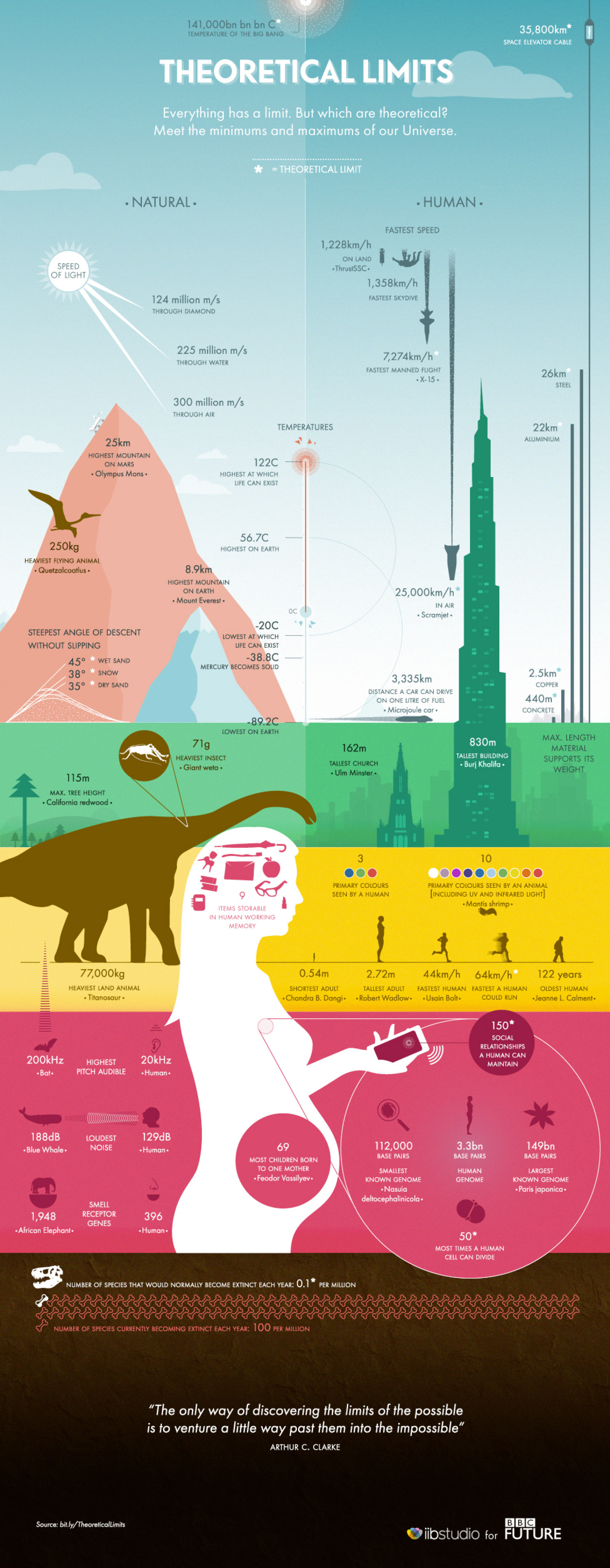 Theoretical Limits Infographic