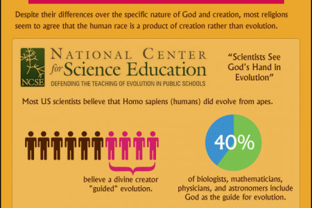Theory of Evolution true? - Darwin Infographic