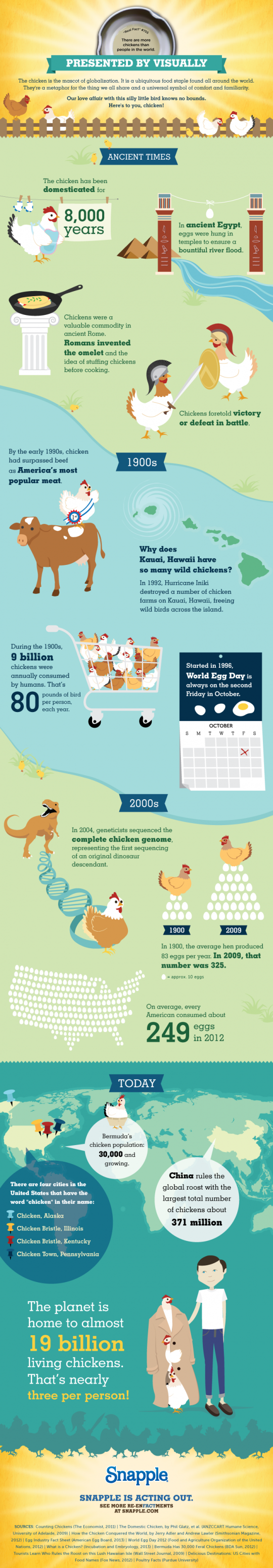 There Are More Chickens Than People in the World