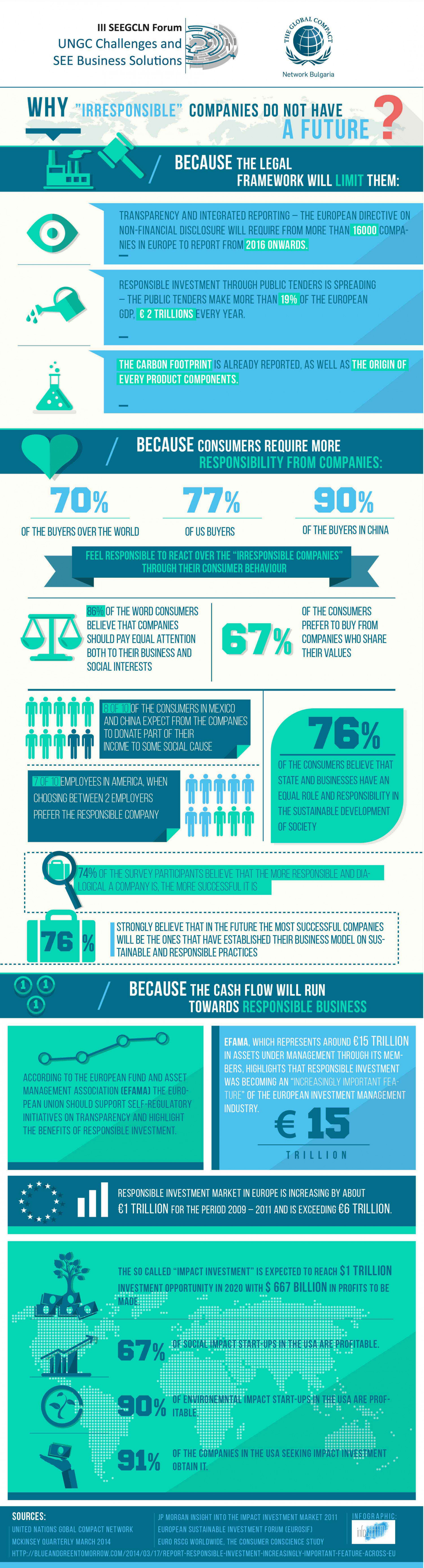 Why Irresponsible Companies do not Have a Future? Infographic