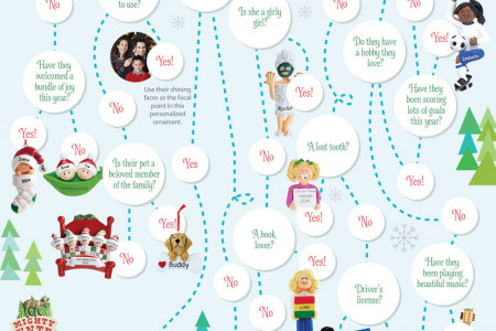 There's an Ornament for That!  Infographic
